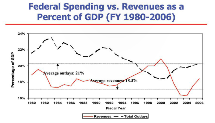 Source: Congressional Budget Office, October 2006 and Office of Management and Budget, 2006.